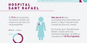 Dia Internacional de la Dona a l'Hospital Sant Rafael